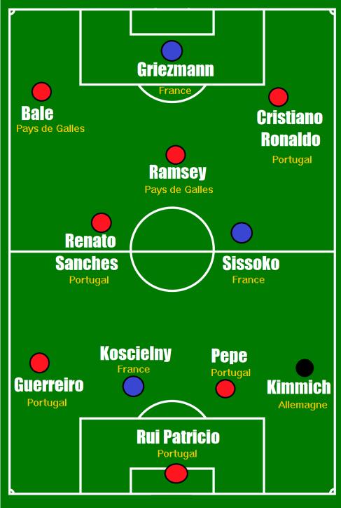 euro2016 equipe type.png